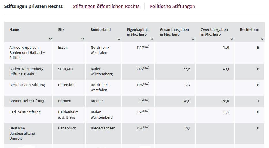 Liste der größten Stiftungen – Bundesverband Deutscher Stiftungen